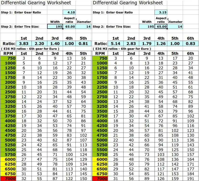 Differential ratios 4.1 3.15