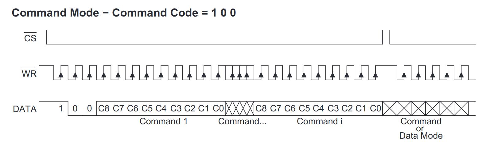 HT1632C command mode