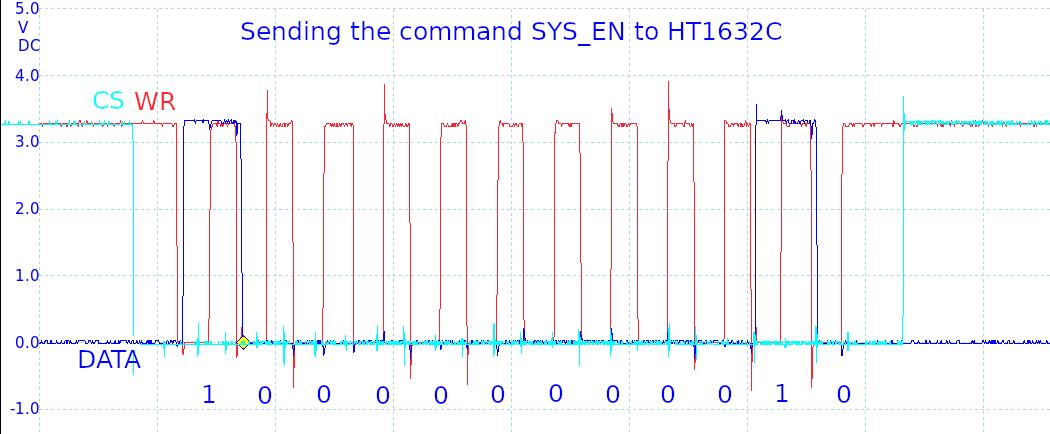 HT1632C command SYS EN
